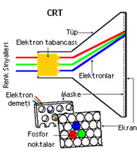 CRT monitör