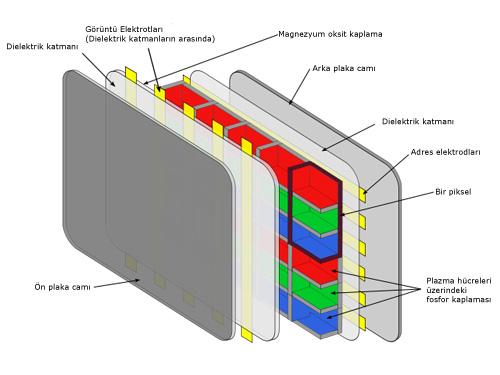 Plazma monitör