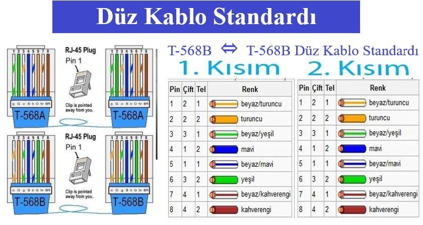 Düz Kablo Renk Standardları